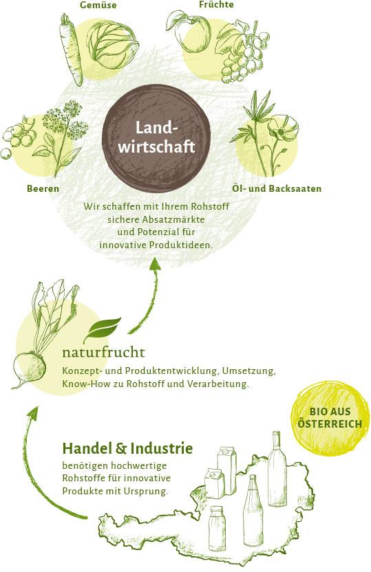 landwirtschaft_leistungen